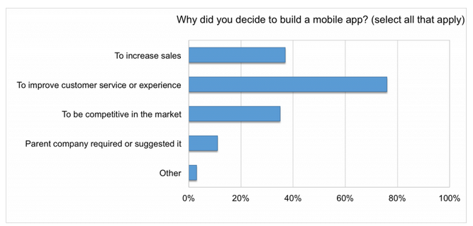 Businesses Make Mobile Apps