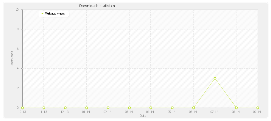 iTunes App Download Analytics